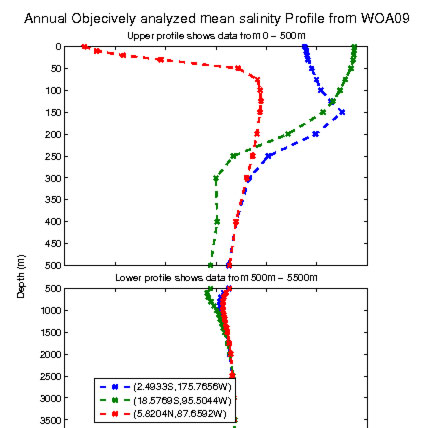 Profile of salinity data
