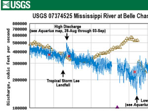 Discharge of the Mississippi River at Belle Chasse, LA