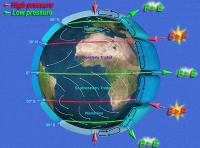 Six cell model of atmospheric circulation