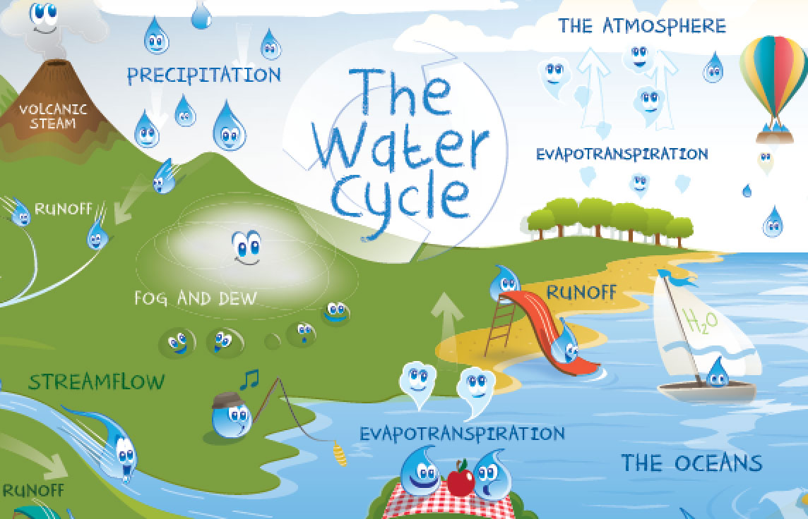 Nasa aquarius mission water cycle processes the ocean poster water cycle ccuart Choice Image